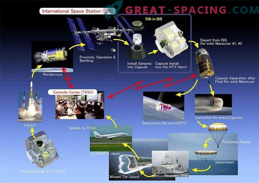 La cápsula japonesa se prepara para un vuelo de prueba con la ISS