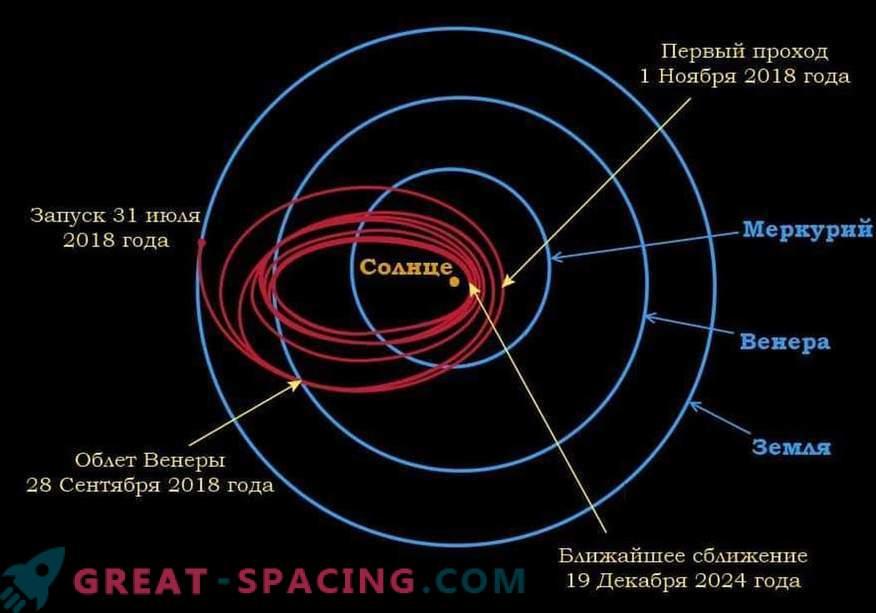 La sonda Parker se está preparando para acercarse al Sol de nuevo