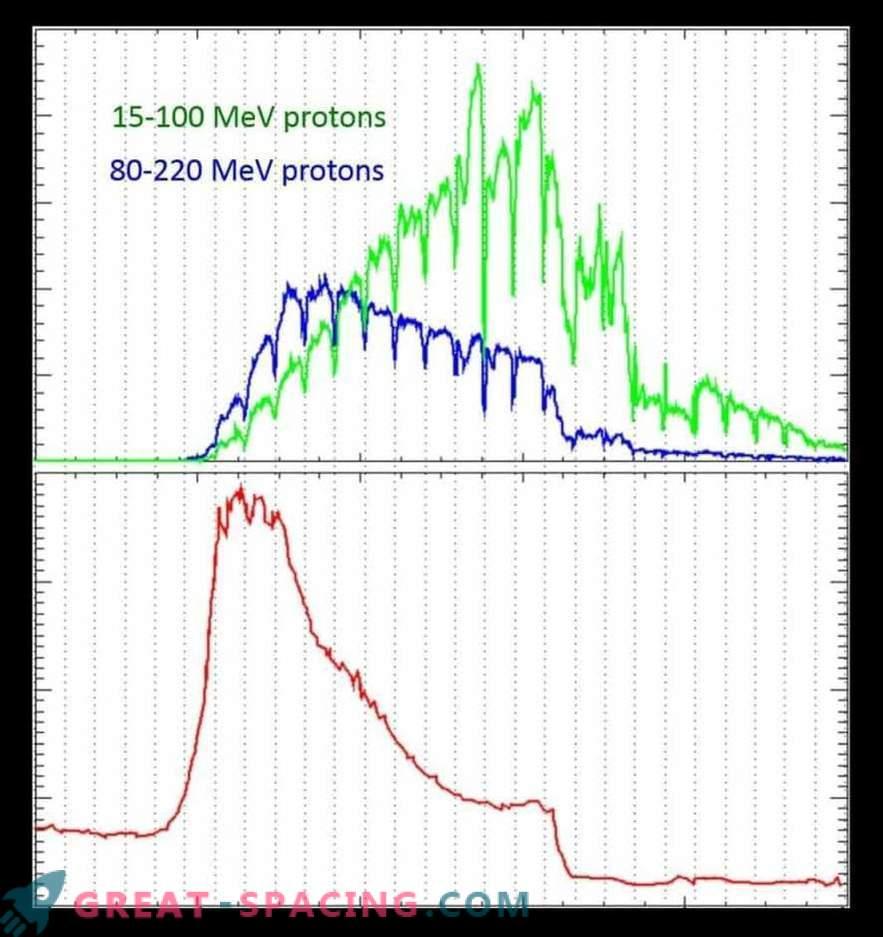 Gran tormenta solar duplica la radiación marciana.